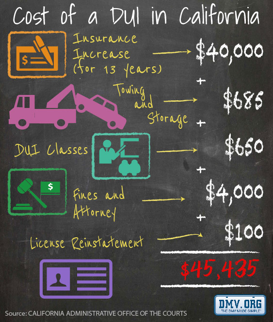 Cost-of-DUI-in-California